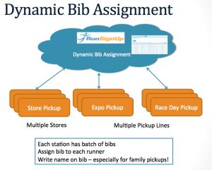 Dynamic Bib Assignment