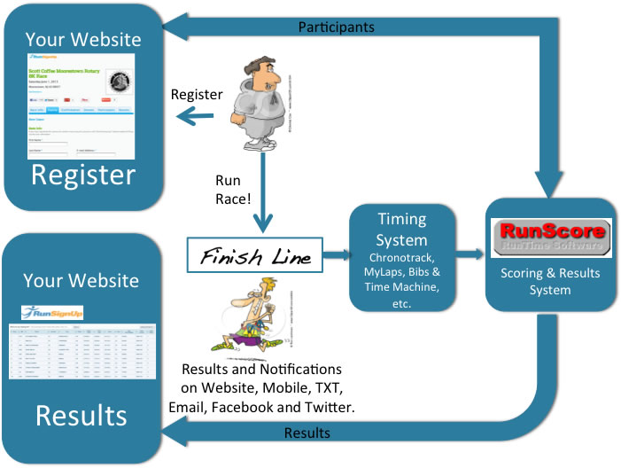 RunScore Integration