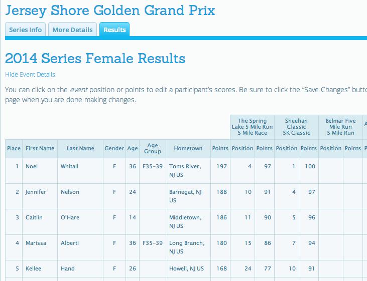 Detailed Race Series Scoring