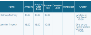 Multiple Charity Reporting