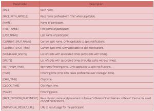 Result Placeholder Options