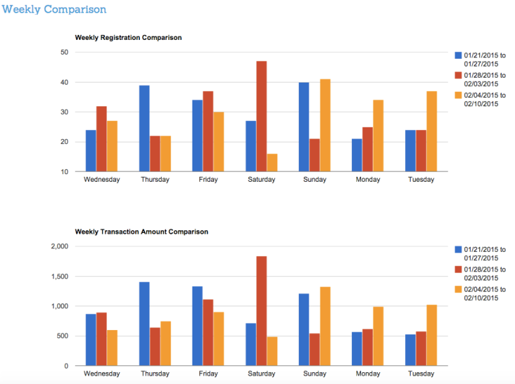 Partner Revenue Reports
