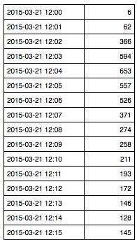 Registrations per minute