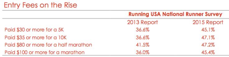 Source: Fueled Insights analysis of RunningUSA data.