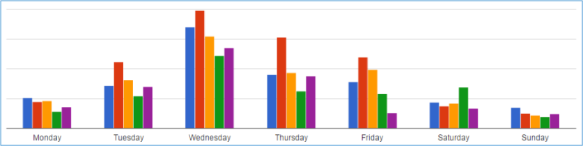 Daily Report Comparison