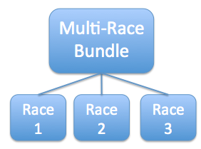 Multi-Race Bundle