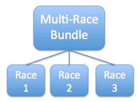 Multi-Race Bundle