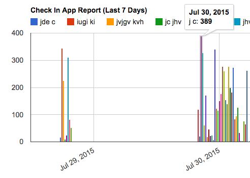Check-In App Report