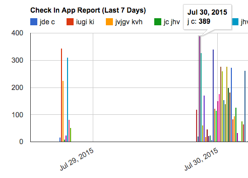 Check-In App Report
