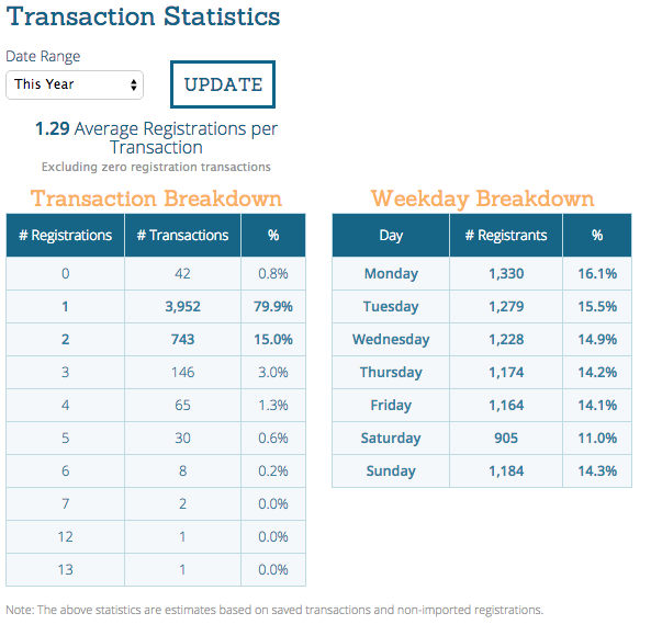 Transaction Breakdown